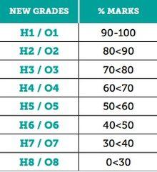Leaving Certificate Grades