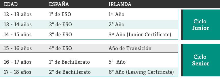 Sistema educativo irlandés